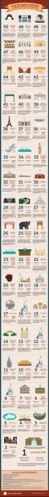 Infográfico do http://www.lovehomeswap.com/ - Clique para aumentar