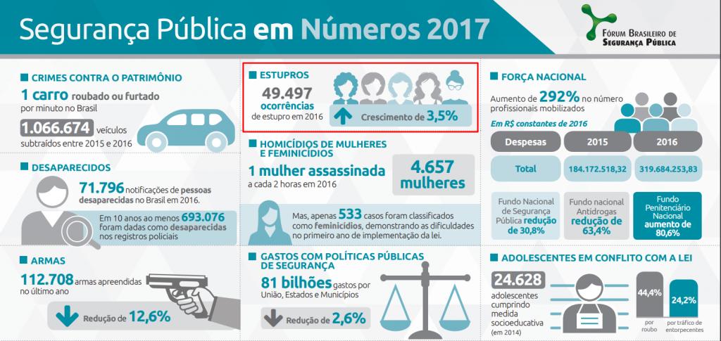 Infográfico do Fórum Brasileiro de Segurança Pública